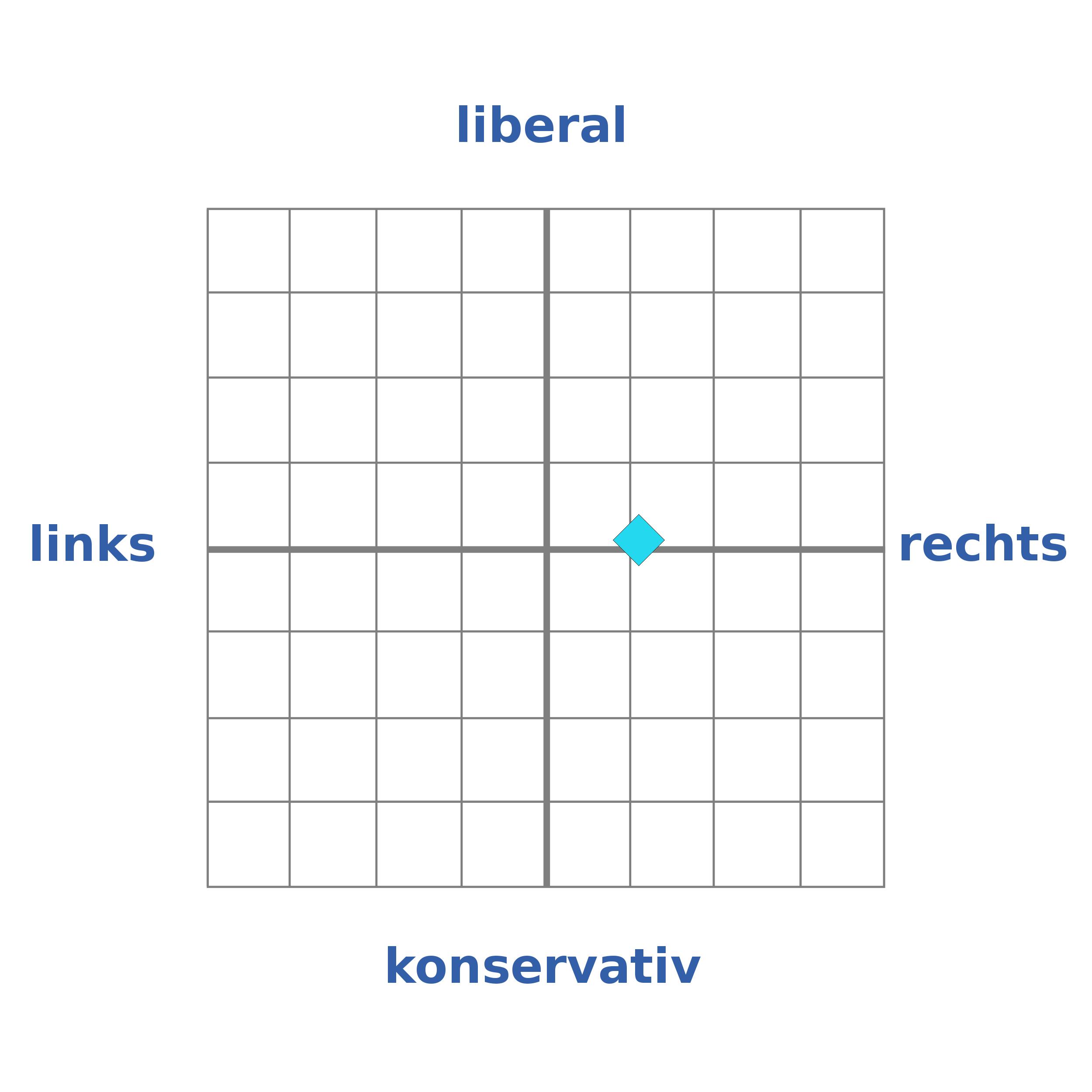 Vimentis - links- rechts Schema